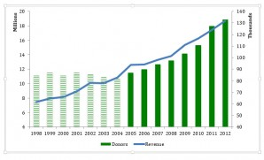 MPR Donors and Revenue 1998-2012